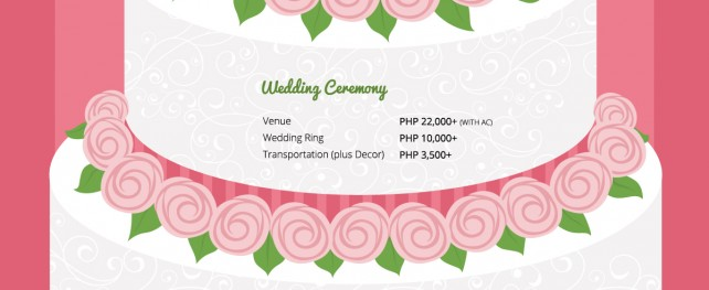 How Much Does A Wedding Cost in the Philippines?