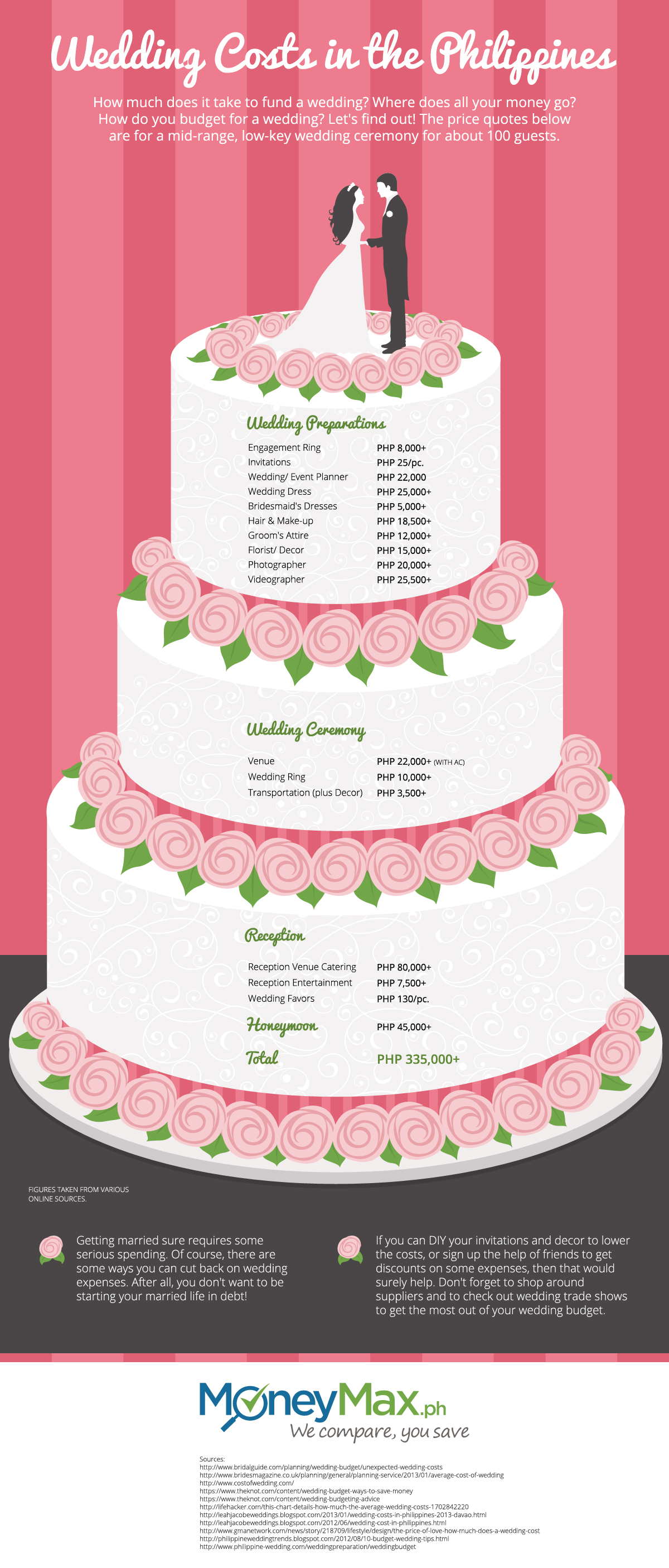 How much does a wedding cost in the philippines weddings in the wedding cost in manila tagaytay philippines junglespirit Image collections